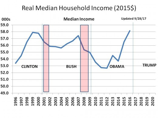 Chart 2 - Real Median Family Income, 1996 - 2020 (2015$)