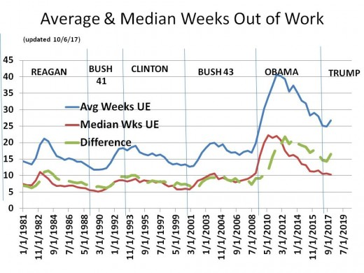 Chart 7 - Average and Median Weeks Out of Work and Difference (1981 - 2020)