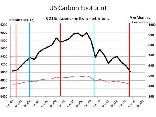Chart 13 - Historical CO2 Emissions 1990 - 2017