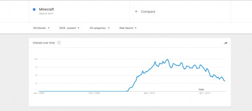 You can see the steady decrease in interest.