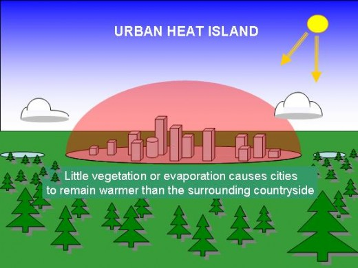Overview of Urban Heat Island Effect