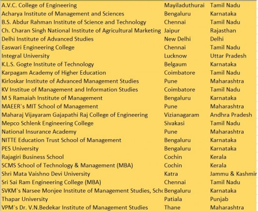 Top 76-100 rank band  Management Institutes of India (NIRF, 2017)