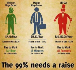 Split Labor Market Theory