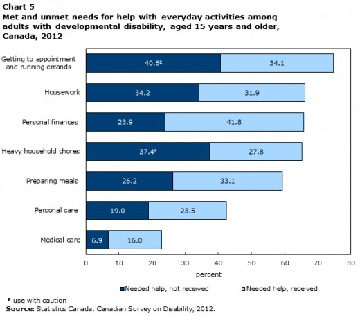 unemployment rate in Canada of people with disabilities
