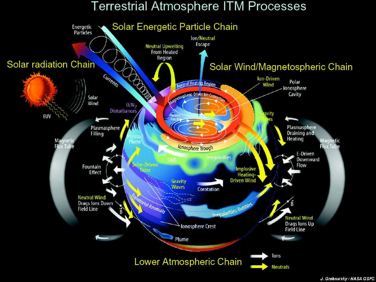 Layers Of Earths Atmosphere Hubpages Inside Earth Diagram