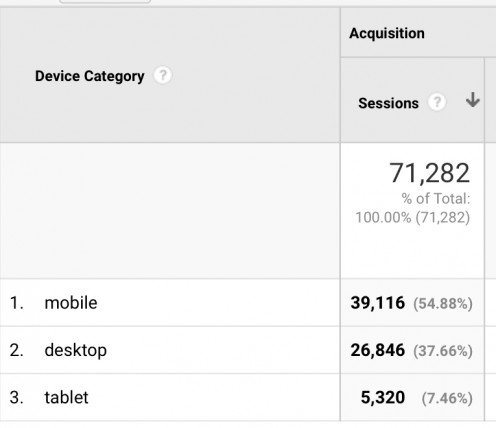 Google Analytics Mobile Device Report showing breakdown of traffic by desktop, mobile, and tablet devices.