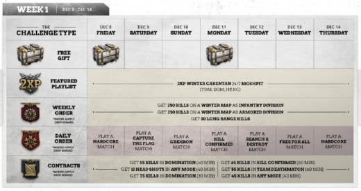 "(Image - ""WWII"" multiplayer ""Winter Siege"" event) - the timetable for 'week one' of the Winter Siege festive event, running throughout December on ""WWII"", online."