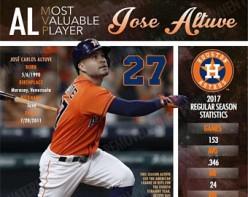 Astros' Jose Altuve rightfully wins the AL MVP.