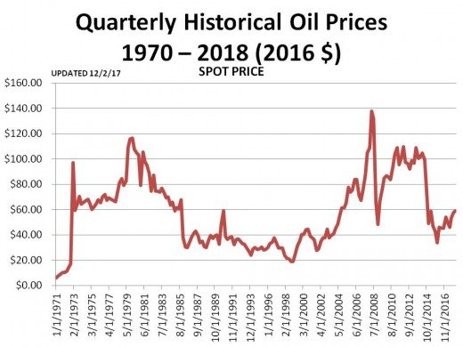 Chart 3 (1/13/18) - PRICE OF OIL SINCE 1970 IN CONSTANT 2016 DOLLARS