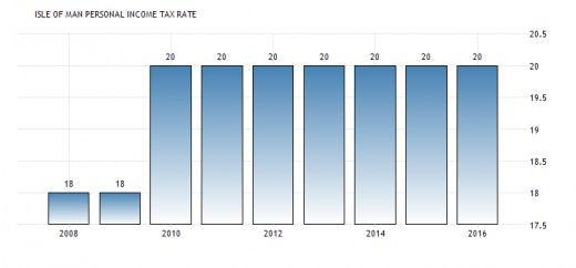 Isle of Man personal income tax rate