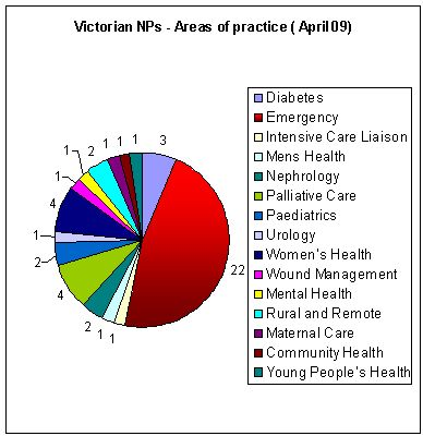 Nurse Practitioner's area of practice. Image by Google Images