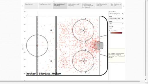 The Edmonton Oilers shot chart of this season.