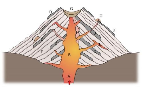 Stratovolcano-Composite Volcano