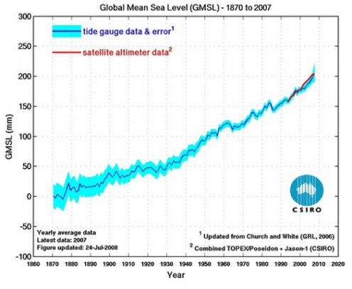 Global Mean Sea Level (GMSL): 1870 to 2007