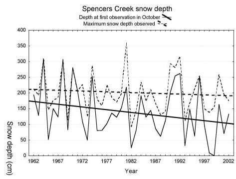 Source: Climate variability, climate change, and the Australian snow season, Neville Nicholls Bureau of Meteorology Research Centre, in Australian Meterology Magazine 54:177-185, Figure 2
