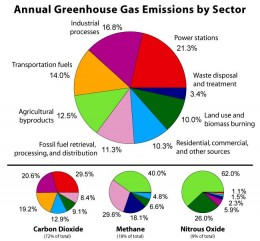 http://en.wikipedia.org/wiki/File:Greenhouse_Gas_by_Sector.jpg