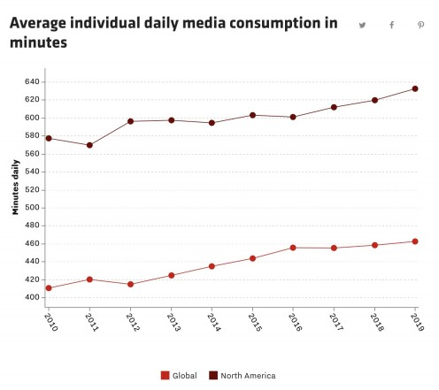Individual Media Usage
