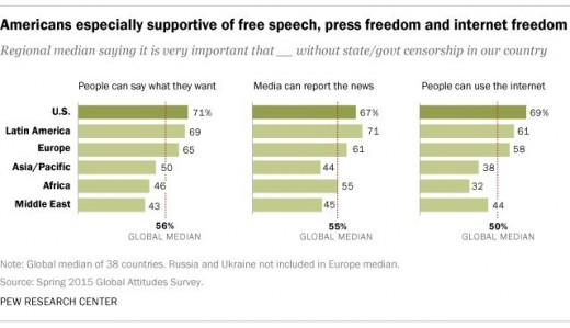 In the US especially, people are more supportive of free expression. Making it easier to say how you think and feel.