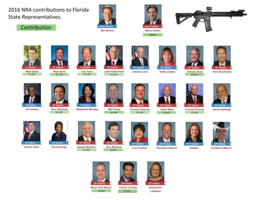 As of February 2018 these this photo shows Florida District representatives that received campaign money from the National Rifle Association.