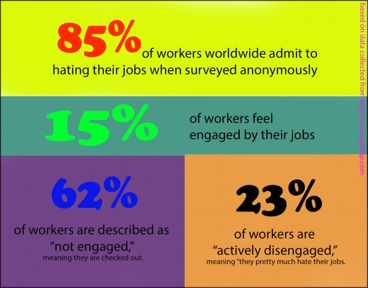 Most workers are not happy when they are at work. Their positions do not make them feel fulfilled or motivated.