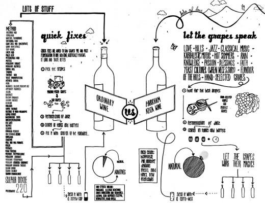 Harkham's Unique Winemaking Technique.