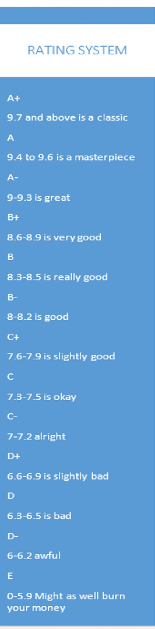 How I rate my films.