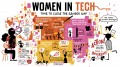 Women in Tech: Be Aggressive and Make Your Presence Known