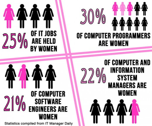 Women do not have a strong presence in the tech field. They are highly outnumbered by men and most of them are prone to discrimination.