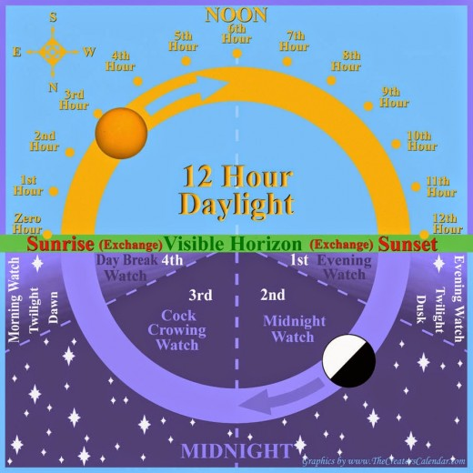 In the Creation Calendar, Hebrew hours begin at sunrise and sunset.