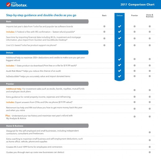 Chart comparing features of four boxed CD/download versions of TurboTax