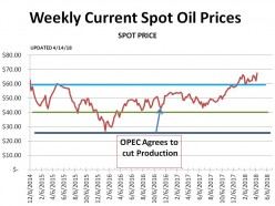 American Oil Survives OPEC.  Now Prices are on the Way Up.  (updated chart - 4/14/18)
