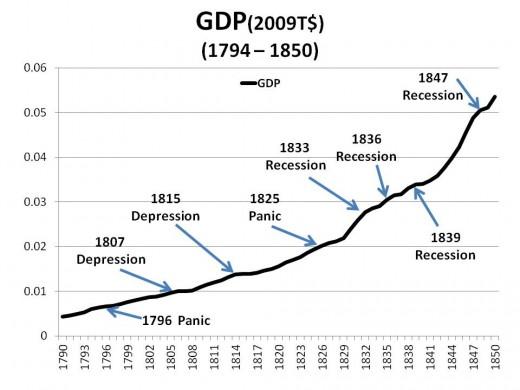 CHART GDP-3