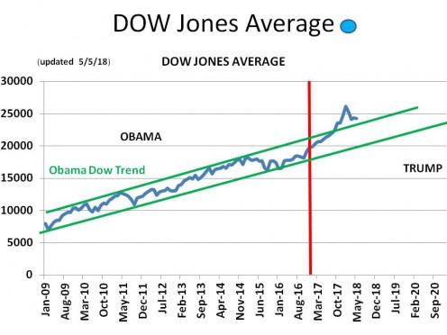 CHART GDP - 6 Dow Jones Industrial Average