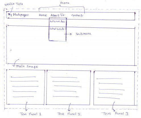 Layout of a Web Page