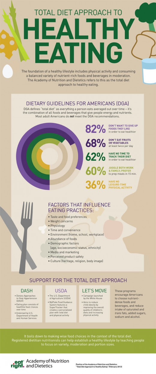 This infographic is from the Academy of Nutrition and Dietetics. Visit eatright.org for more information on healthful eating or to find a registered dietitian nutritionist