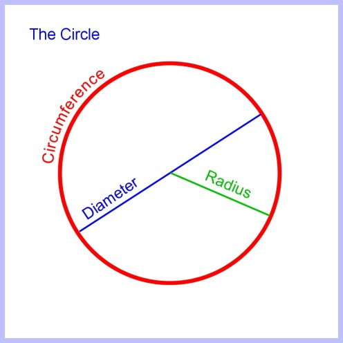 How to Calculate Arc Length of a Circle Segment and Sector Area