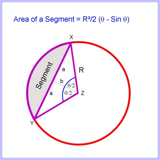To calculate the area of the segment, first calculate the area of the triangle XYZ, then subtract it from the area of the sector