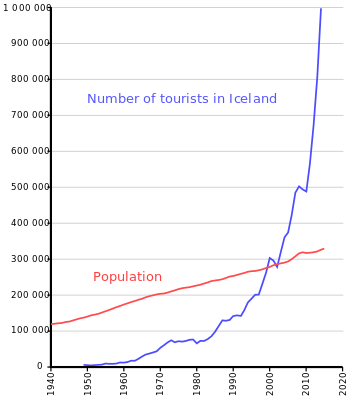Evolution of the annual number of foreign visitors to Iceland, as compared to the growth of the resident population.