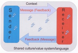 "A very basic model of communication. The ""lightening bolt"" shapes indicate noise, either internal or external"