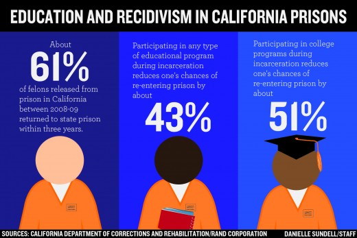 Statistics demonstrate the benefits programming has for inmates