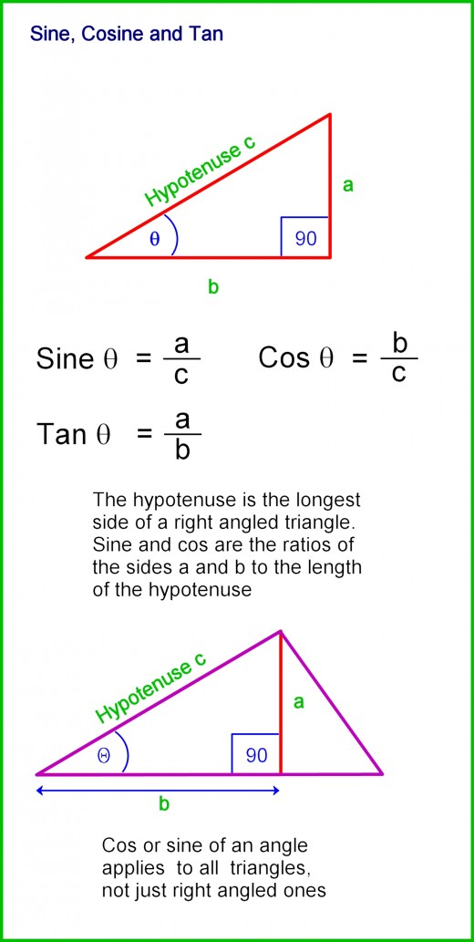 Sine, cosine and tan