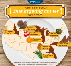 Where Your Thanksgiving Meal Comes From