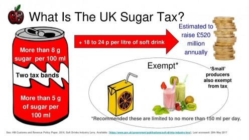 The UK Sugar Tax explained