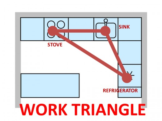 Work Triangle in Planning for the Kitchen Layout and Design