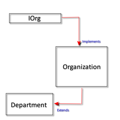 Java Reflection - Types Relation