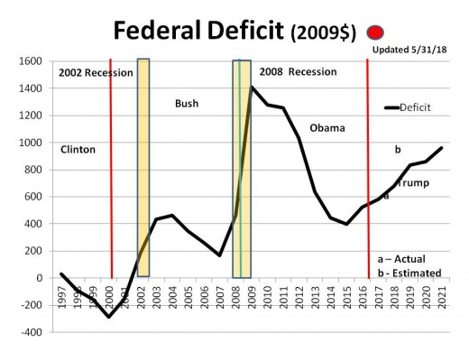 CHART FD - 1  Federal Deficit (2009$)
