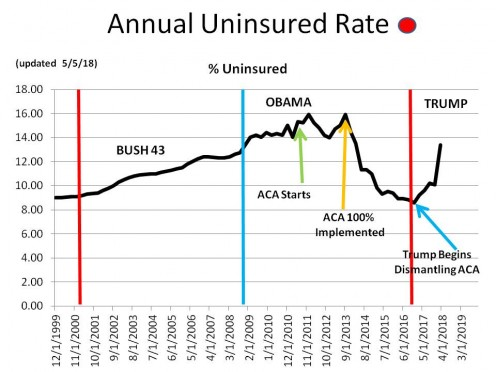 CHART MISC - 4  Percentage of Uninsured in America