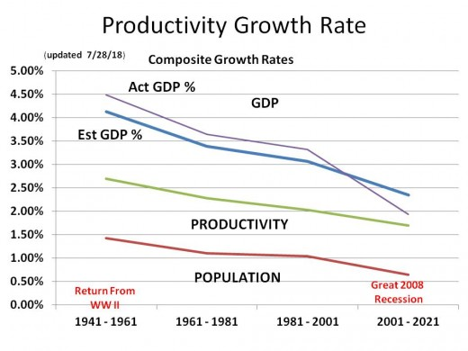 CHART POP-3 Comparing Est GDP using Population and Productivity with Act GDP