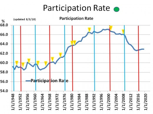 CHART EMP - 1: Historical Participation Rate 1948 - 2020