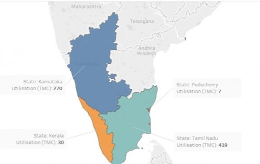 Figure: Cauvery Water utilization decided by CWDT in its final verdict of 2007